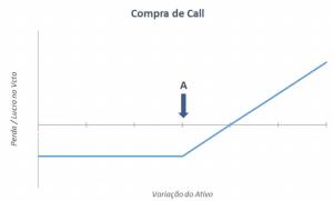 opções compra de call