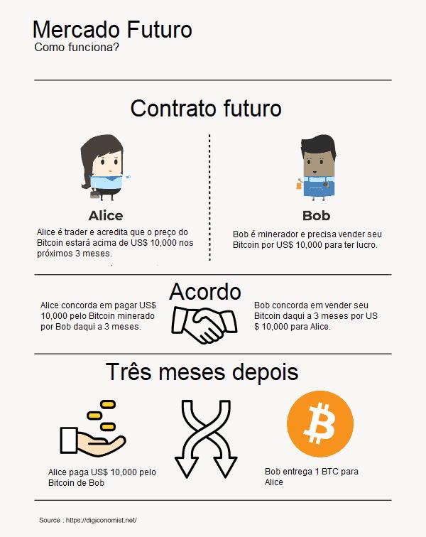 mercado futuro de bitcoin