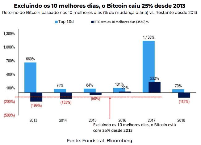 a valorização do bitcoin nos últimos 10 dias torna o day trade mais dificil