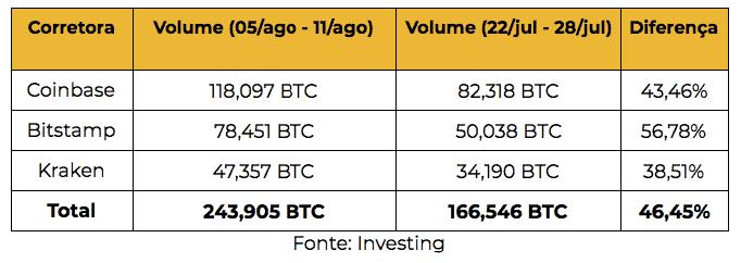 volume do bitcoin