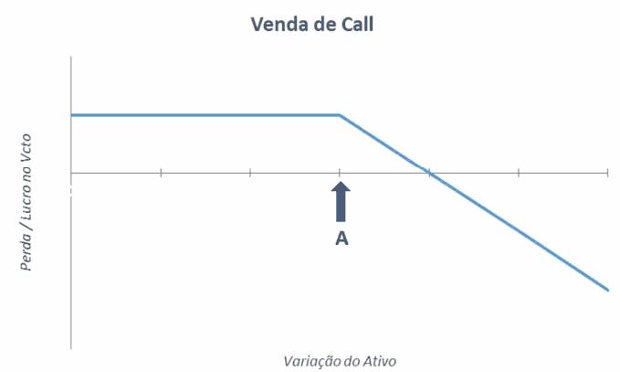 venda de call